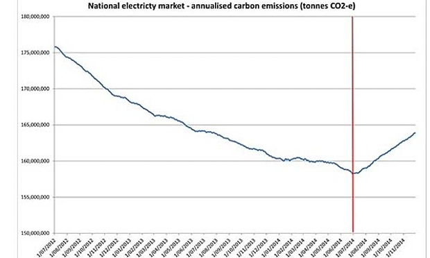 carbon price emmisions - rise