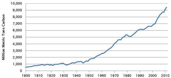 global_emissions_trends_2015